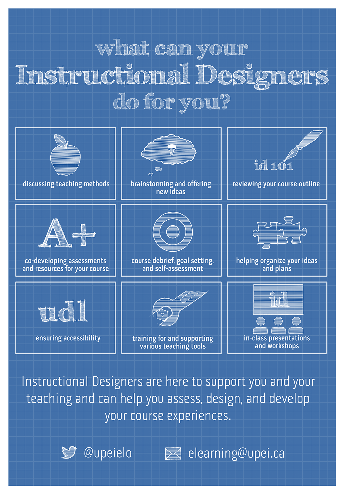 A poster about what an instructional designer can do for you. Services listed are discuss teaching methods; identify and resolve accessibility barriers; debrief courses, set goals, and facilitate self-assessment; help organize your plans and projects; brainstorm and offer new ideas for development; provide training and support for various teaching tools; review course outlines and assess instructional needs; co-develop assessments and course resources; present in class and facilitate workshops.