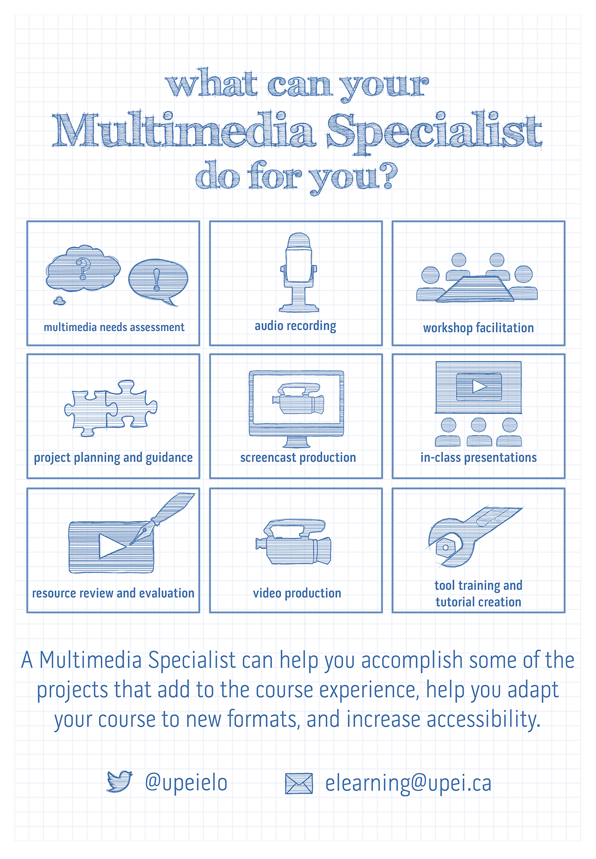 A poster about the services offered by the multimedia specialist. Services are: multimedia needs assessment; project planning and guidance, resource review and evaluation; audio recording; screencast production; video production; workshop facilitation; in-class presentations; and tool training and tutorial creation.
